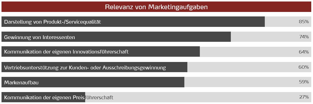 Balkendiagramm - Relevanz von Marketingaufgaben