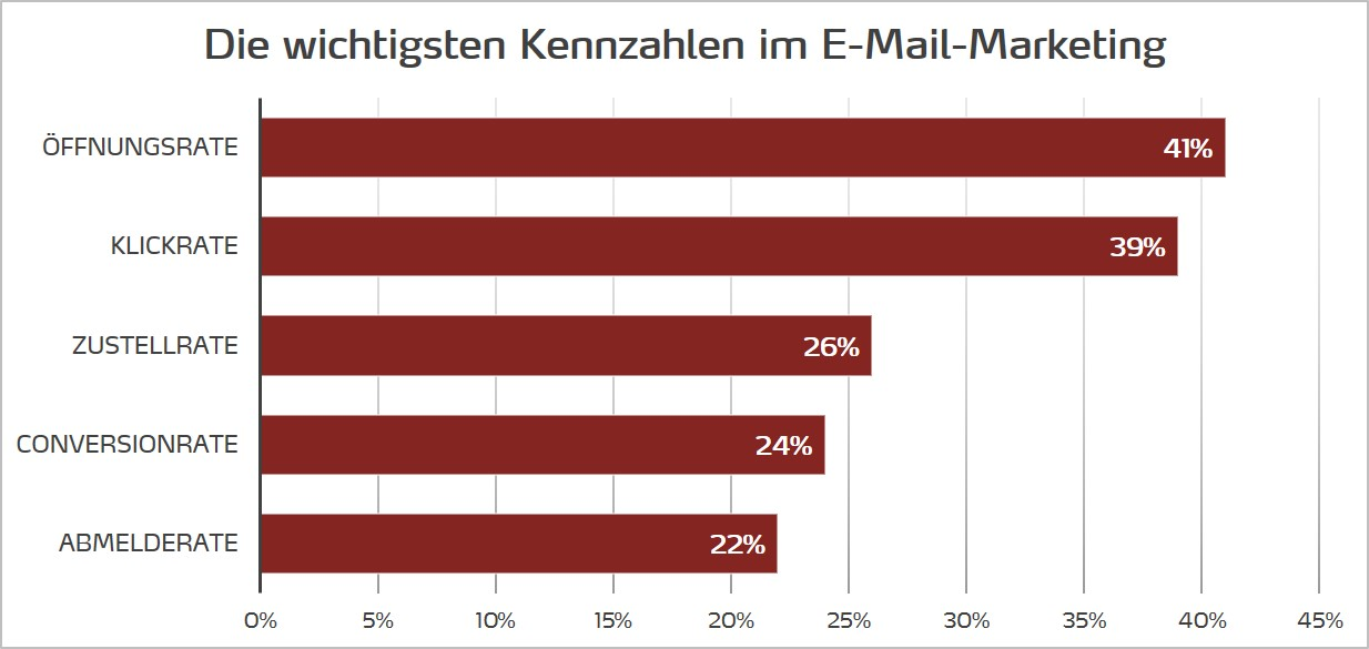 KPIs im E-Mail-Marketing