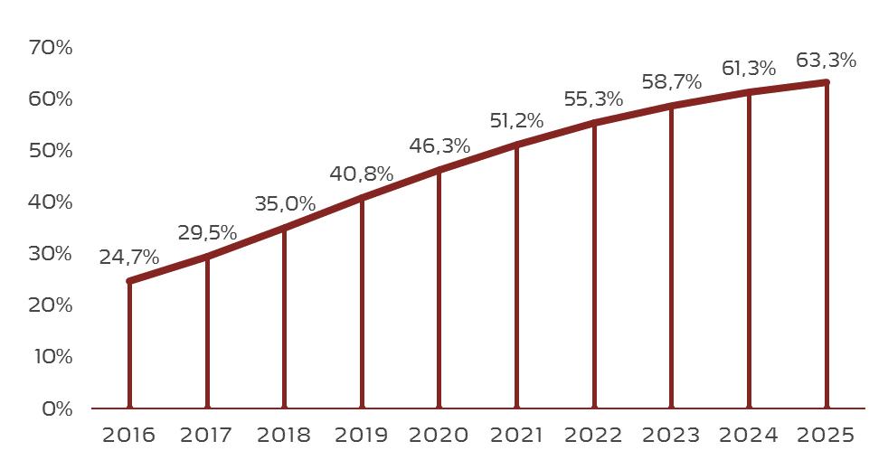 Mobile Werbung wird immer bedeutsamer. Der Anteil mobiler Werbung am Gesamtumsatz digitaler Werbung steigt kontinuierlich.