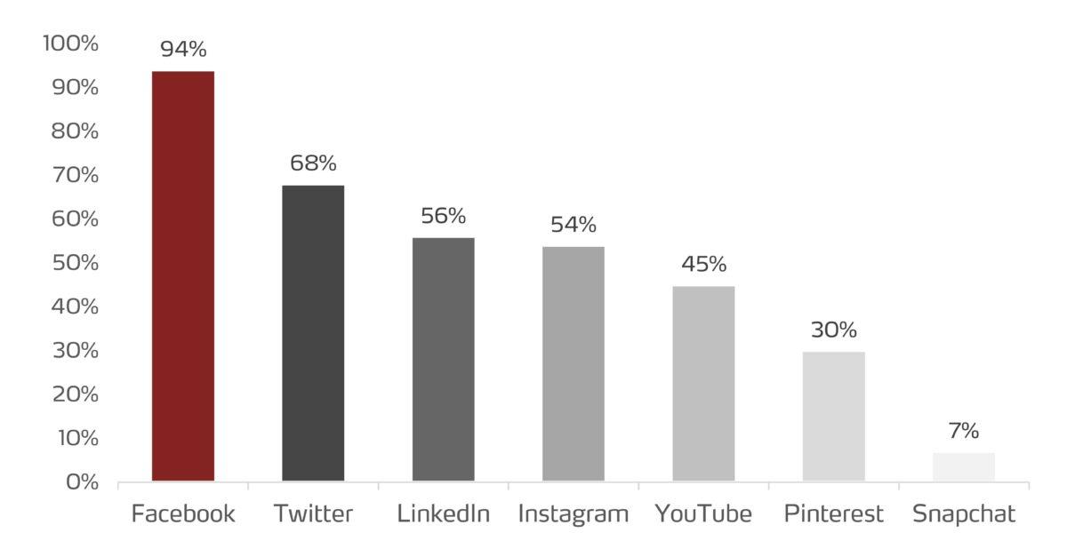 Weltweit genutzte Social Media Plattformen in Unternehmen 2017
