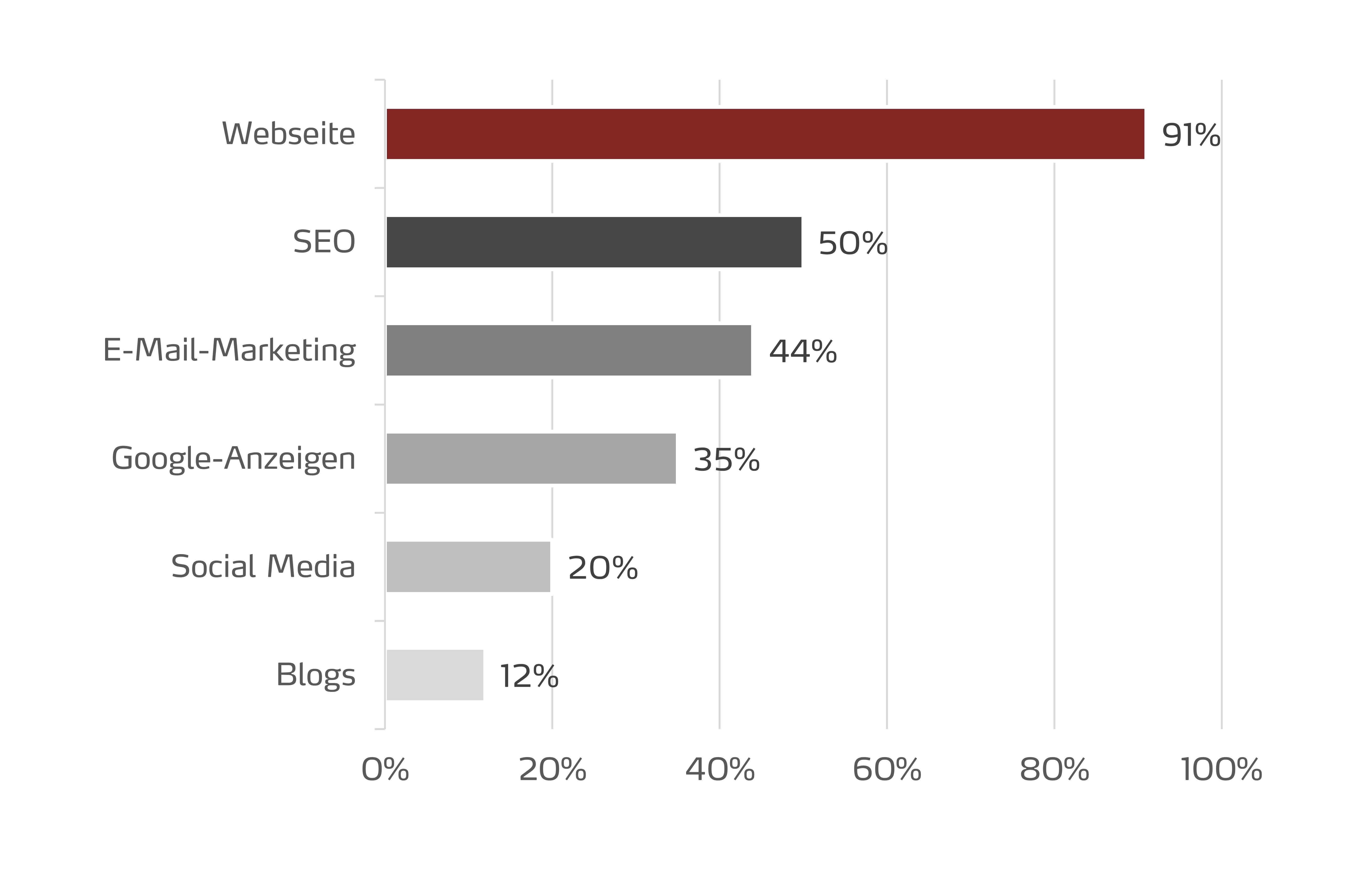 Top 5 Maßnahmen im Onlinemarketing 2016