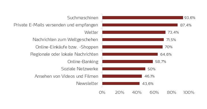 Thematische Schwerpunkte bei der Online-Nutzung in Deutschland 2018