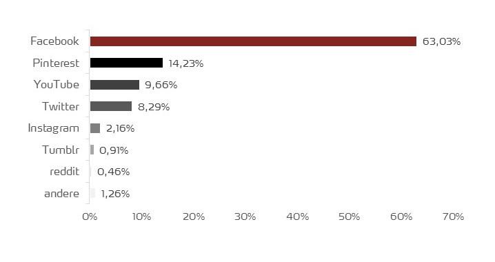 Marktanteile Social Media weltweit
