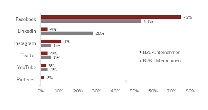 Vergleich Social Media von B2B- und B2C-Unternehmen 2018 weltweit