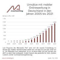 Prognose Umsätze mobiler Onlinewerbung 2005-2021 in Deutschland