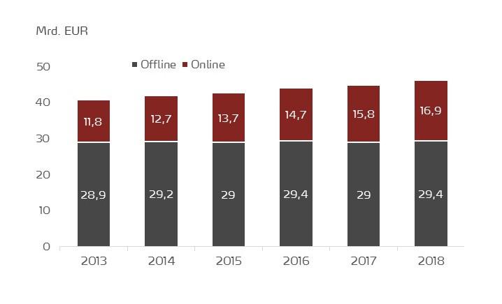Vergleich Online- und Offline-Volumen des Werbemarktes 2013-2018 in Deutschland